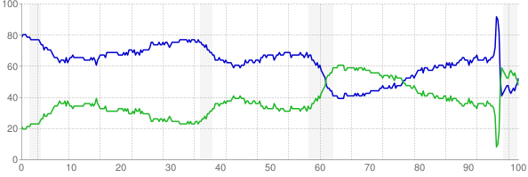 Chart of fraction of unemployed who are out of work for less than 15 weeks and more than 15 weeks